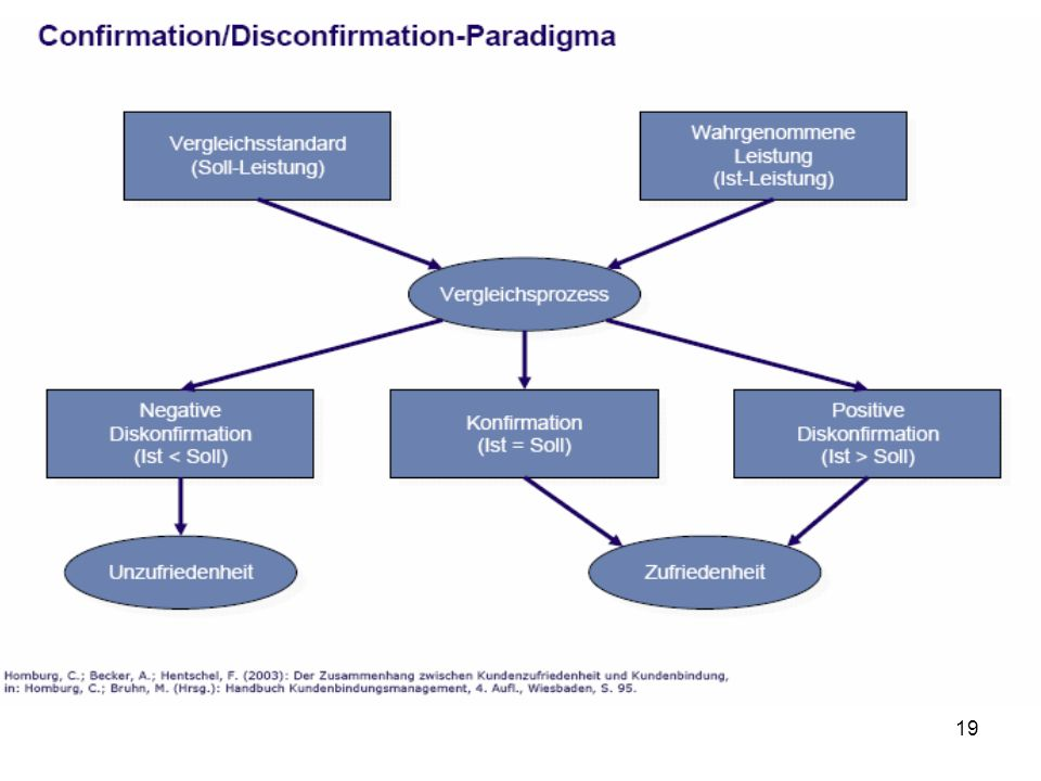 disconfirmation paradigm Journal of public administration student experiences of service  disconfirmation of  despite the shortcomings of the disconfirmation paradigm,.