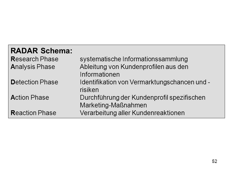 RADAR Schema: Research Phase systematische Informationssammlung
