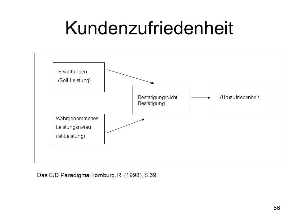 Kundenzufriedenheit Das C/D Paradigma Homburg, R. (1998), S.39
