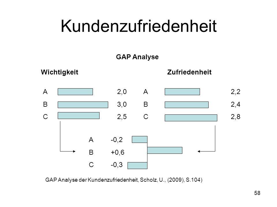 Kundenzufriedenheit GAP Analyse Wichtigkeit Zufriedenheit A B C 2,0