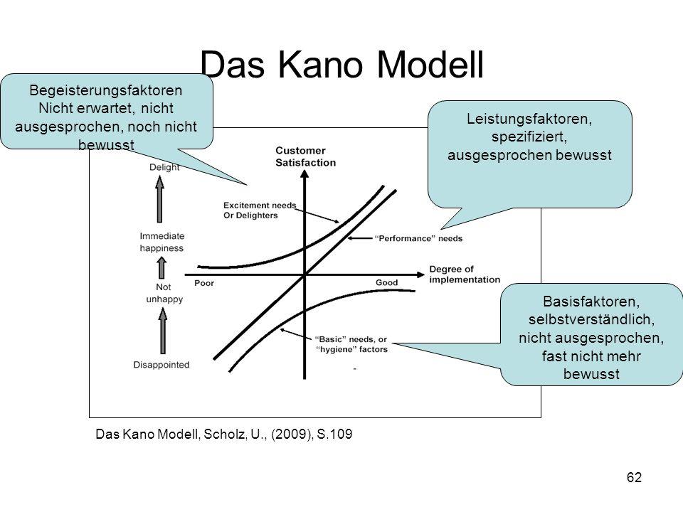 Das Kano Modell Begeisterungsfaktoren