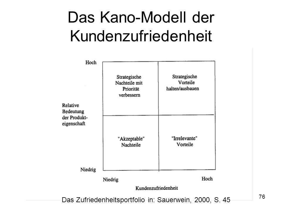 Das Kano-Modell der Kundenzufriedenheit
