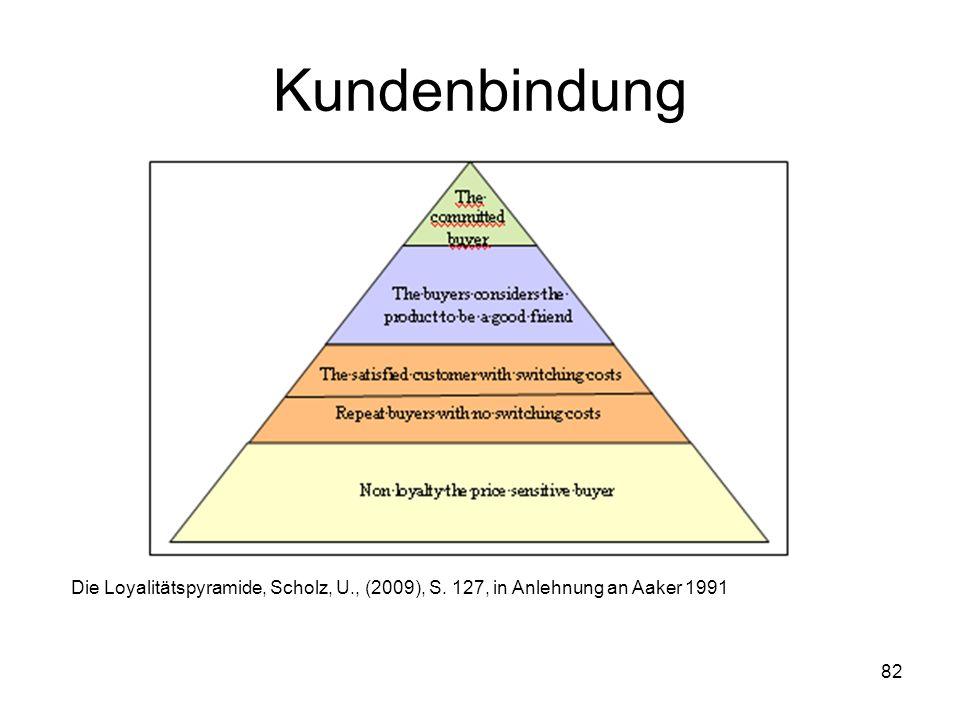 Kundenbindung Die Loyalitätspyramide, Scholz, U., (2009), S. 127, in Anlehnung an Aaker 1991