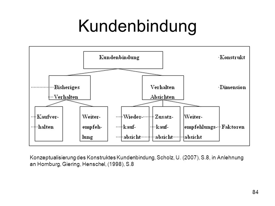Kundenbindung Konzeptualisierung des Konstruktes Kundenbindung, Scholz, U.
