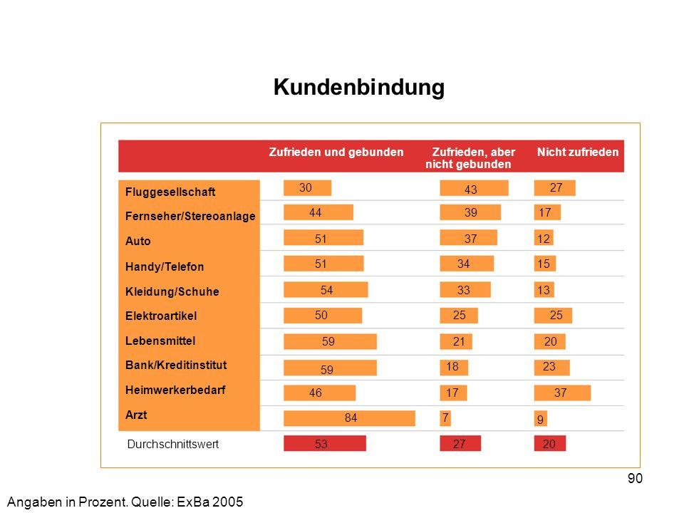 Kundenbindung Angaben in Prozent. Quelle: ExBa 2005