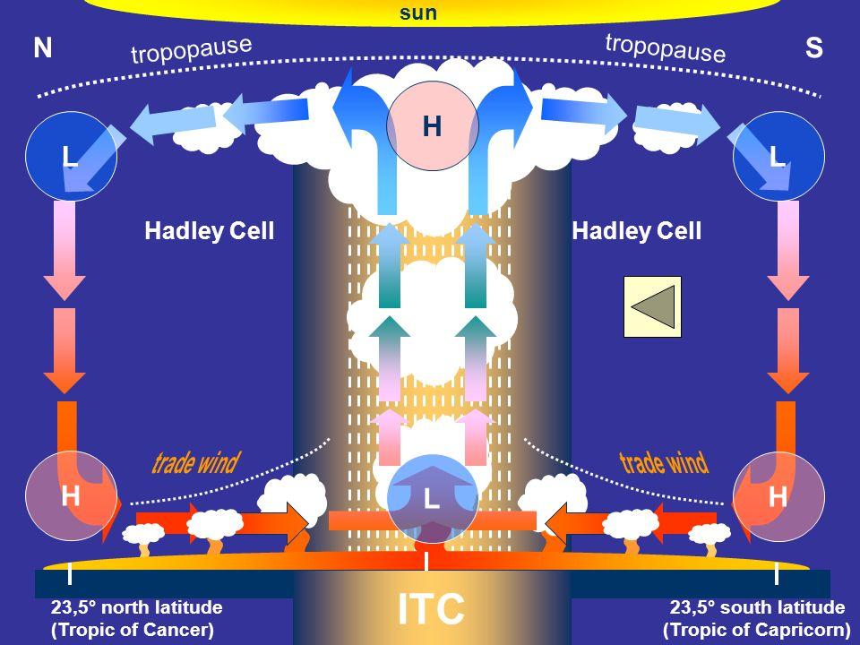ITC N S H L trade wind tropopause Hadley Cell sun O° (Äquator)