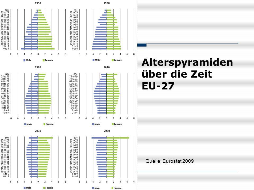 Alterspyramiden über die Zeit EU-27