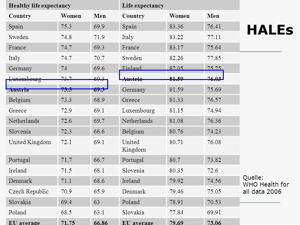 HALEs Healthy life expectancy Life expectancy Country Women Men Spain