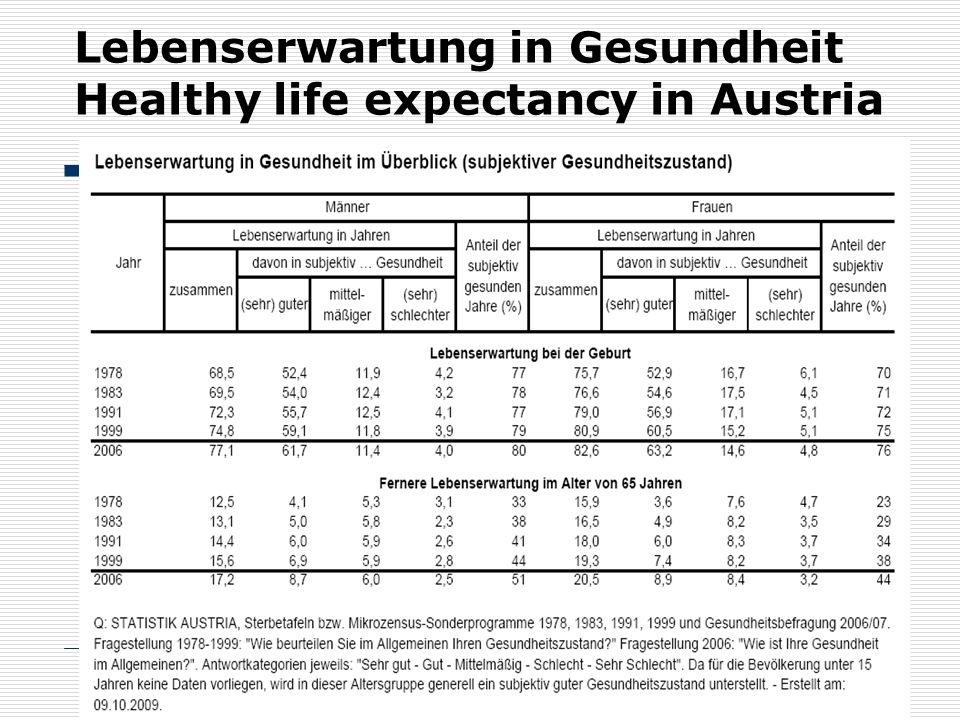 Lebenserwartung in Gesundheit Healthy life expectancy in Austria