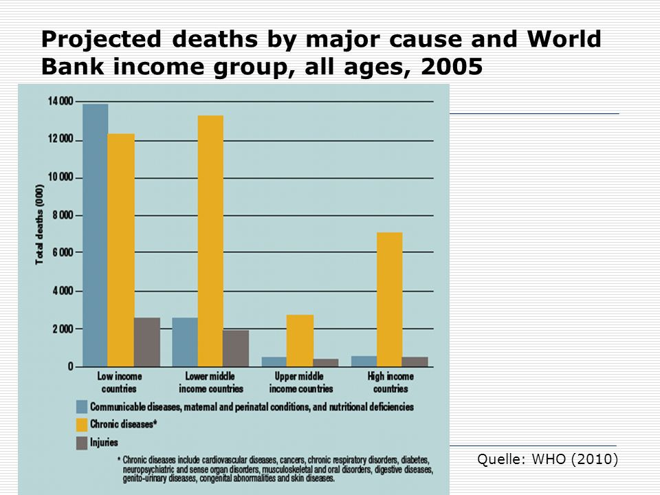 Projected deaths by major cause and World Bank income group, all ages, 2005