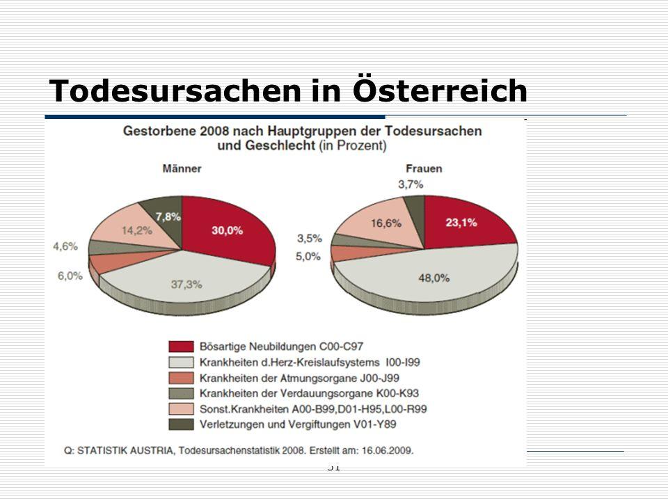 Todesursachen in Österreich