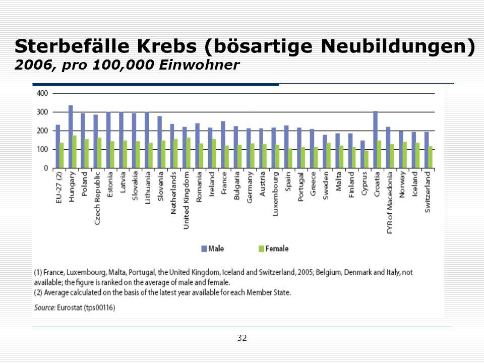 Sterbefälle Krebs (bösartige Neubildungen) 2006, pro 100,000 Einwohner