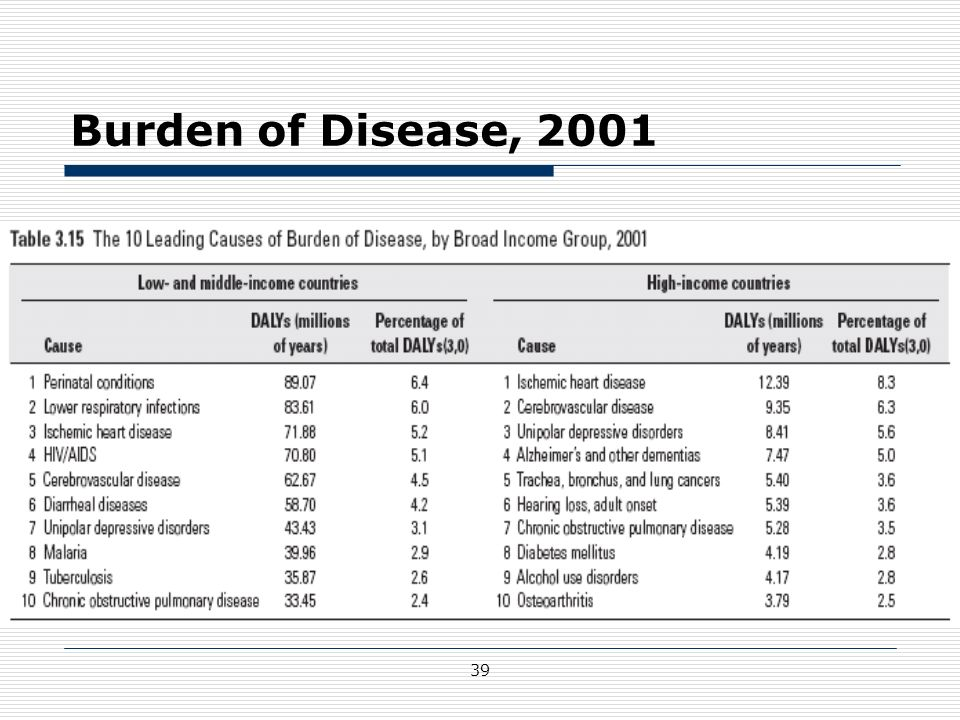 Burden of Disease, 2001 http://files.dcp2.org/pdf/GBD/GBD.pdf 39