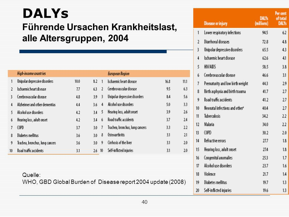 DALYs Führende Ursachen Krankheitslast, alle Altersgruppen, 2004