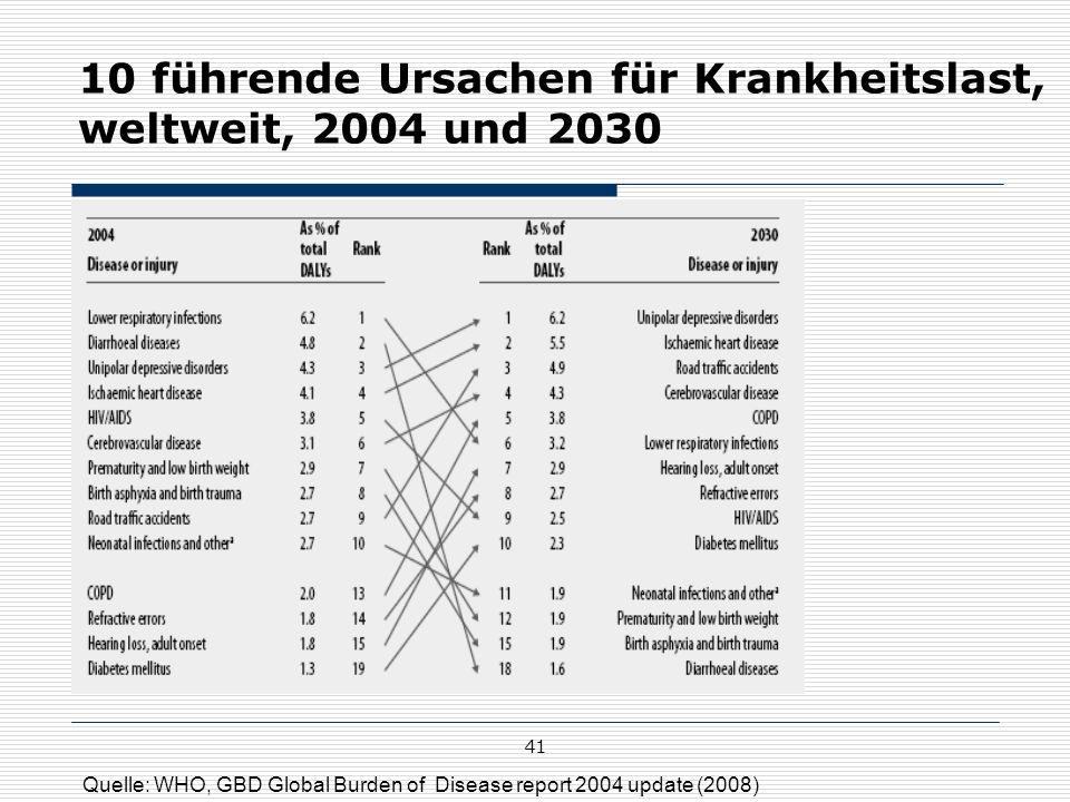 10 führende Ursachen für Krankheitslast, weltweit, 2004 und 2030