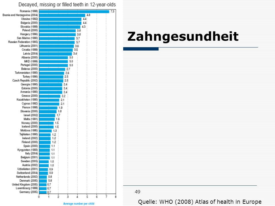 Zahngesundheit 49 Quelle: WHO (2008) Atlas of health in Europe