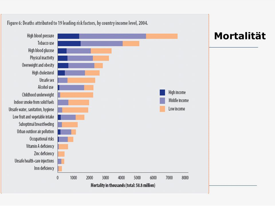 Mortalität http://www.who.int/healthinfo/global_burden_disease/GlobalHealthRisks_report_part2.pdf.