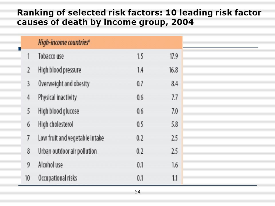 Ranking of selected risk factors: 10 leading risk factor causes of death by income group, 2004