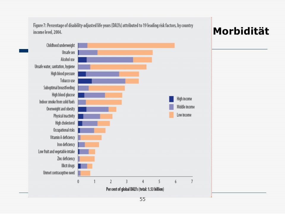 Morbidität http://www.who.int/healthinfo/global_burden_disease/GlobalHealthRisks_report_part2.pdf.