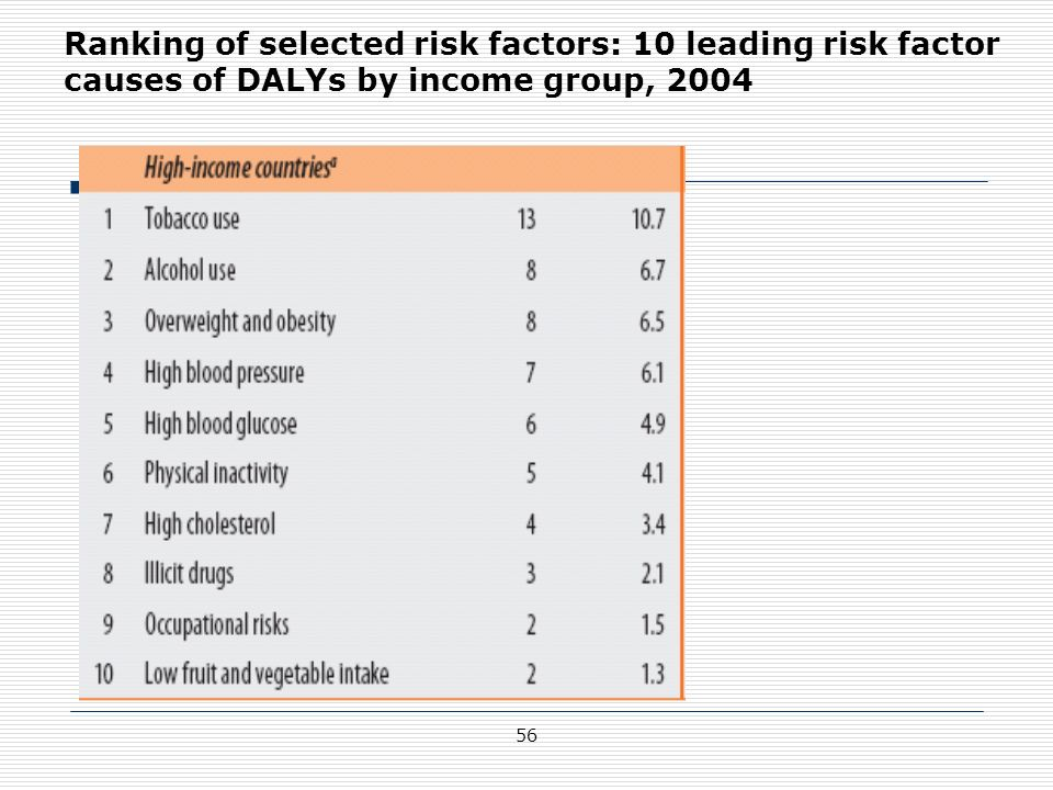 Ranking of selected risk factors: 10 leading risk factor causes of DALYs by income group, 2004