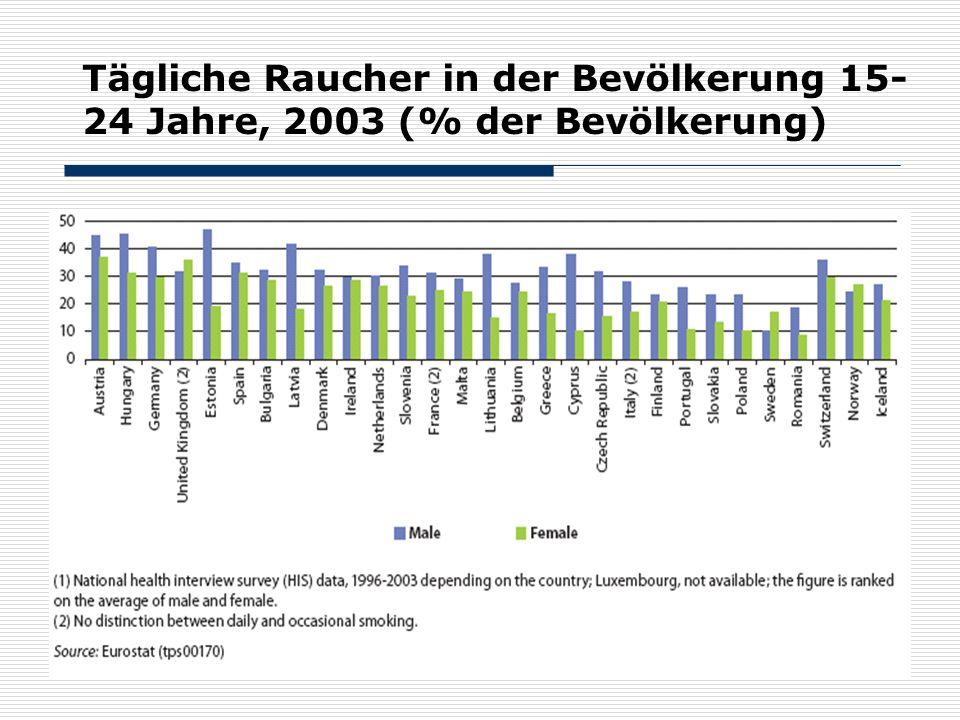Tägliche Raucher in der Bevölkerung 15-24 Jahre, 2003 (% der Bevölkerung)