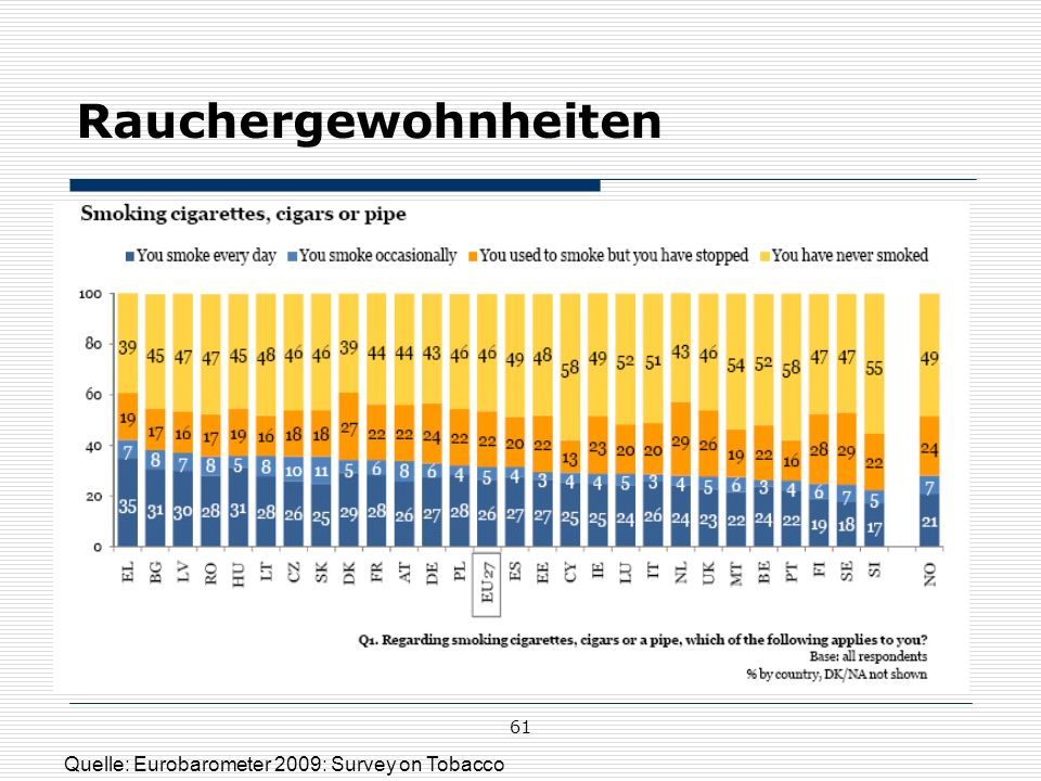 Rauchergewohnheiten 61 Quelle: Eurobarometer 2009: Survey on Tobacco