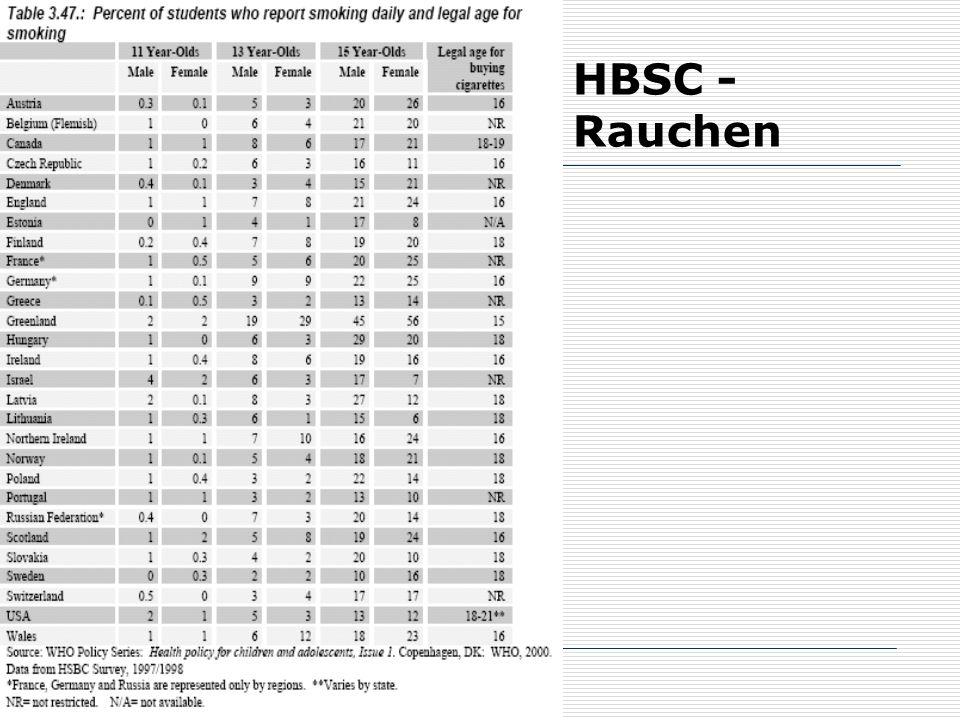 HBSC - Rauchen 62