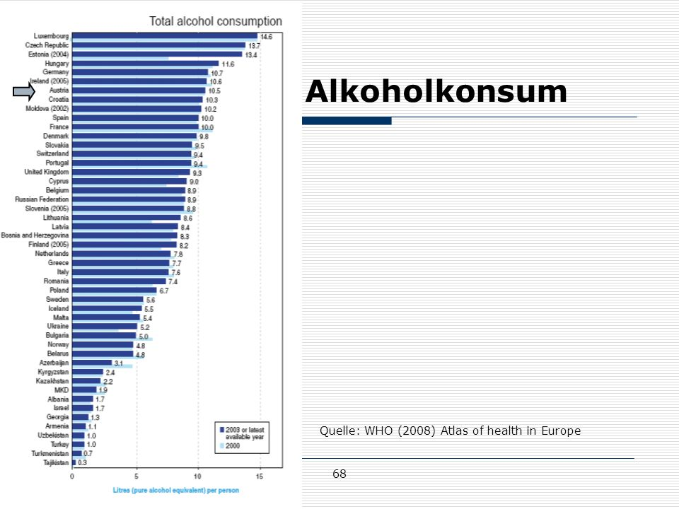 Alkoholkonsum Quelle: WHO (2008) Atlas of health in Europe 68