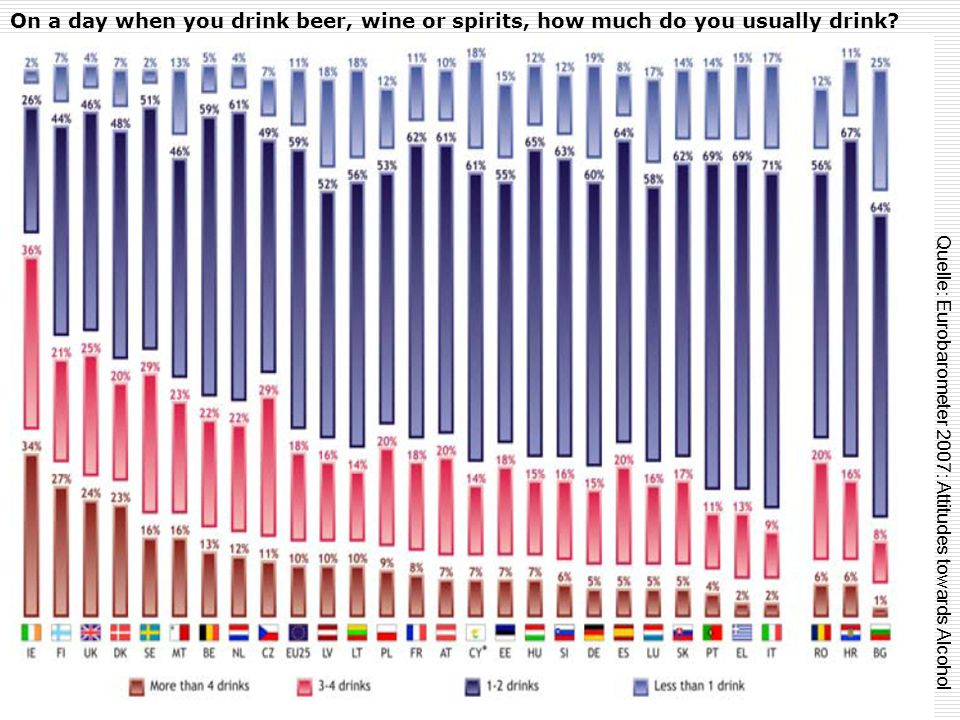 On a day when you drink beer, wine or spirits, how much do you usually drink