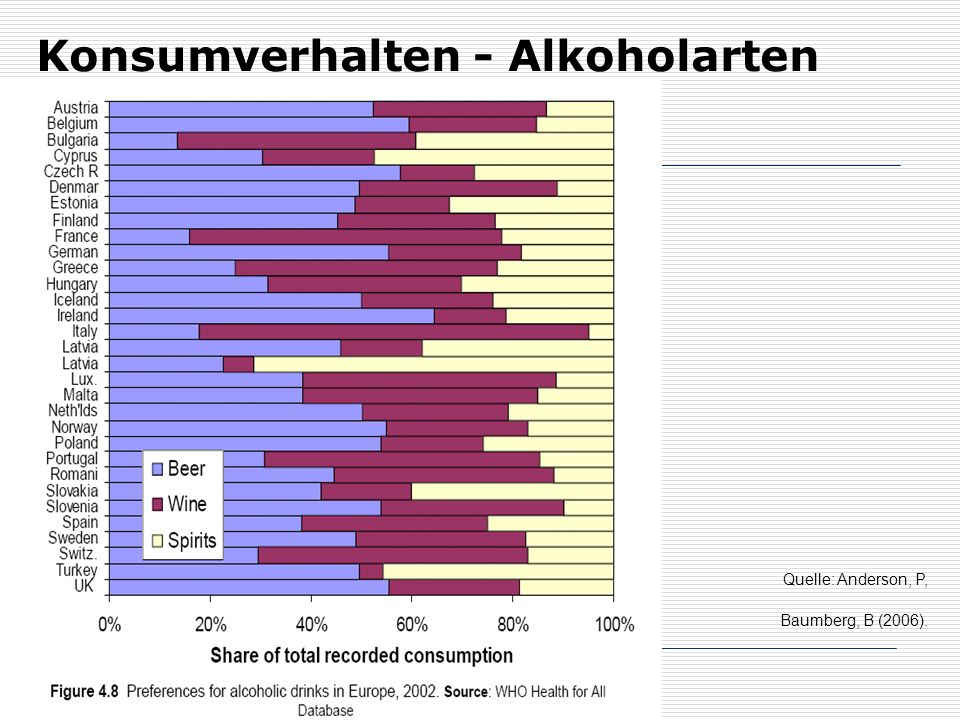 Konsumverhalten - Alkoholarten