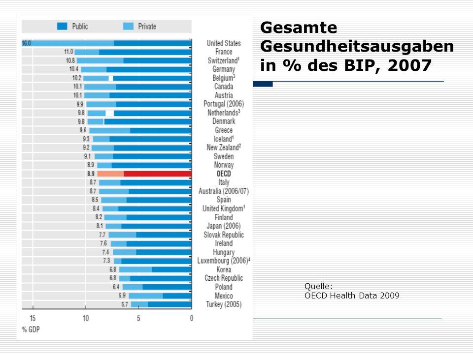 Gesamte Gesundheitsausgaben in % des BIP, 2007