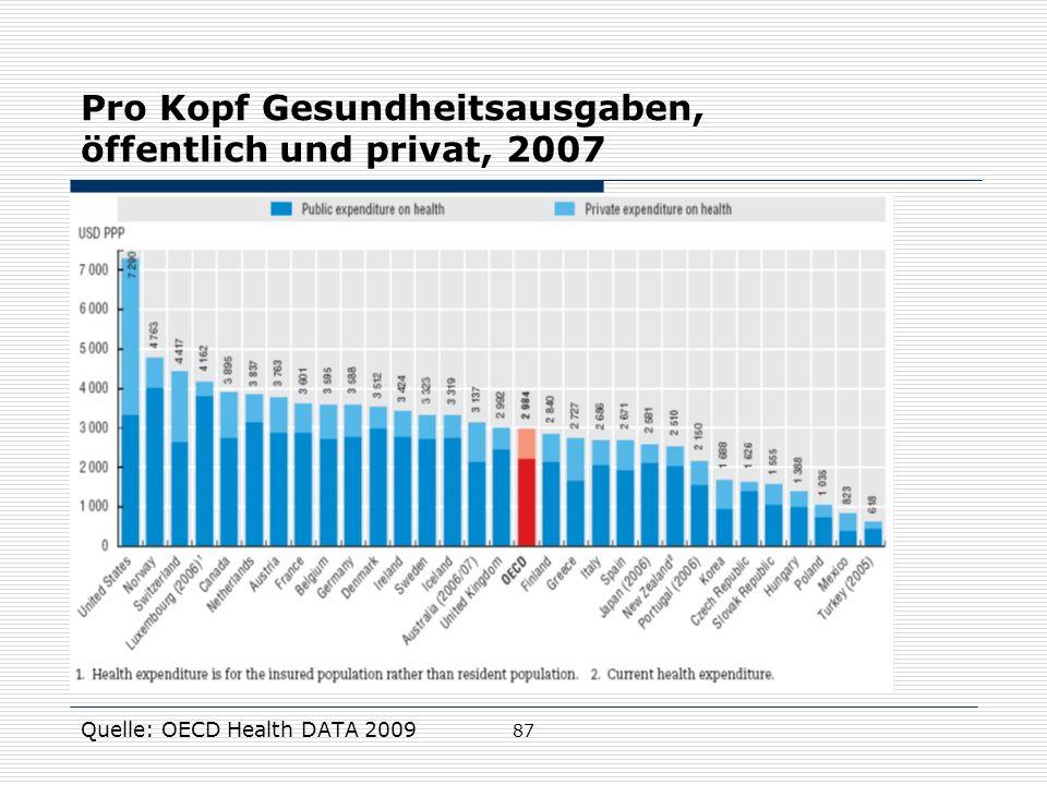 Pro Kopf Gesundheitsausgaben, öffentlich und privat, 2007