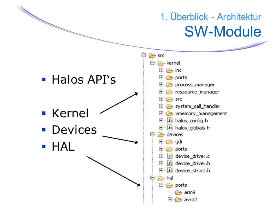 1. Überblick - Architektur SW-Module