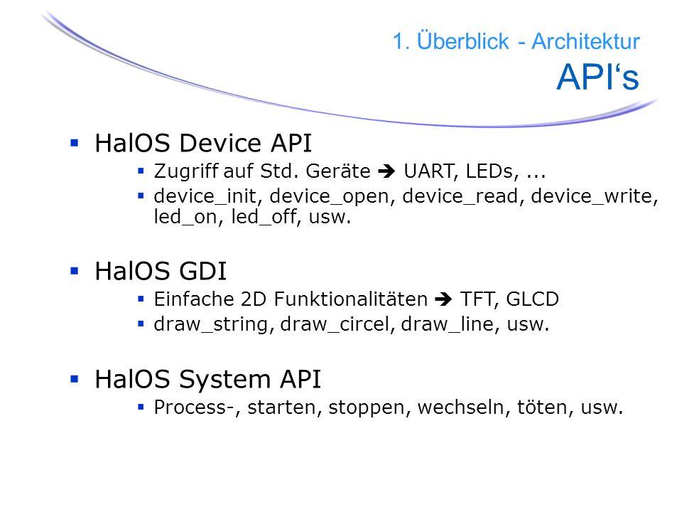 1. Überblick - Architektur API's