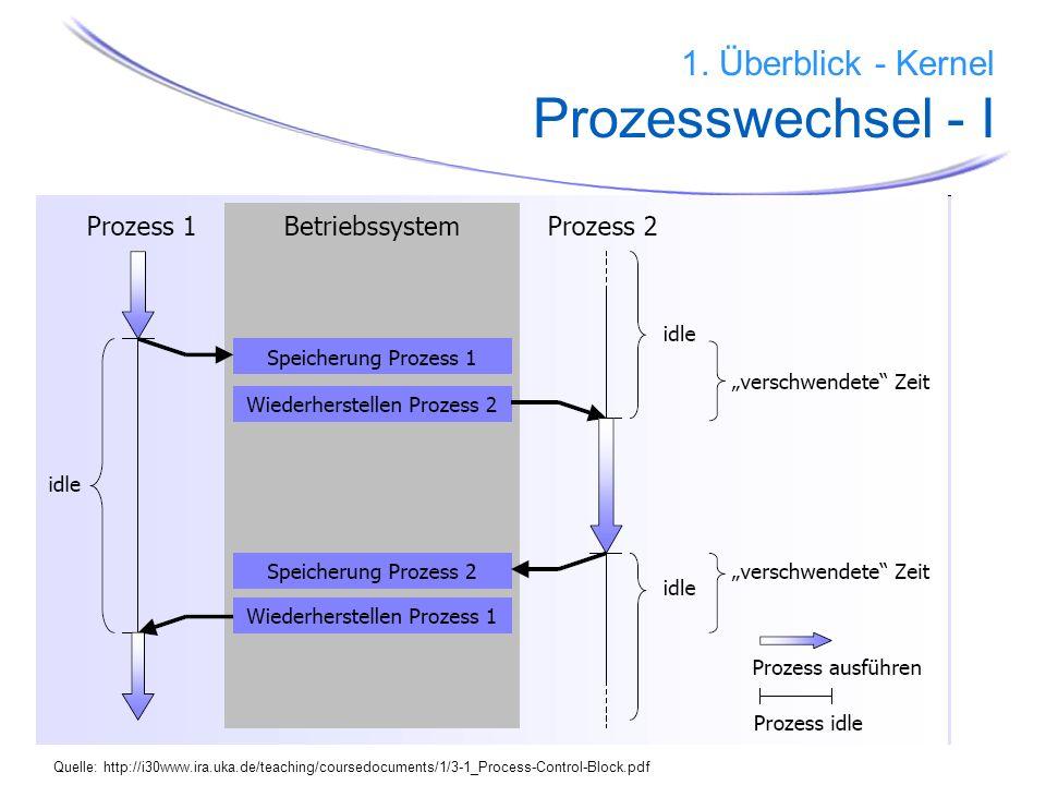 1. Überblick - Kernel Prozesswechsel - I
