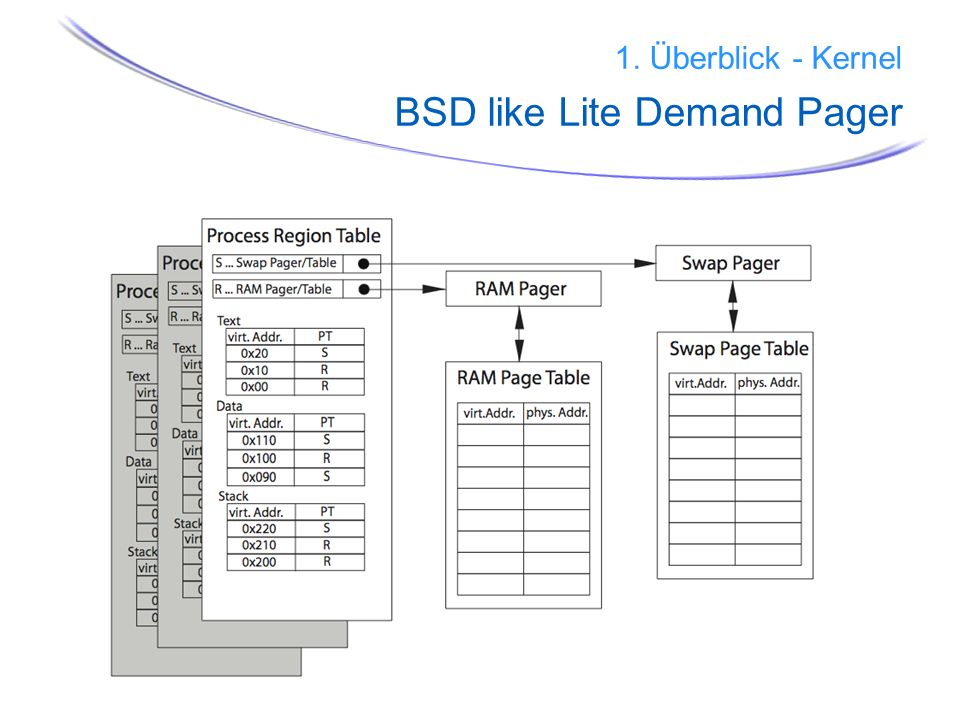 1. Überblick - Kernel BSD like Lite Demand Pager