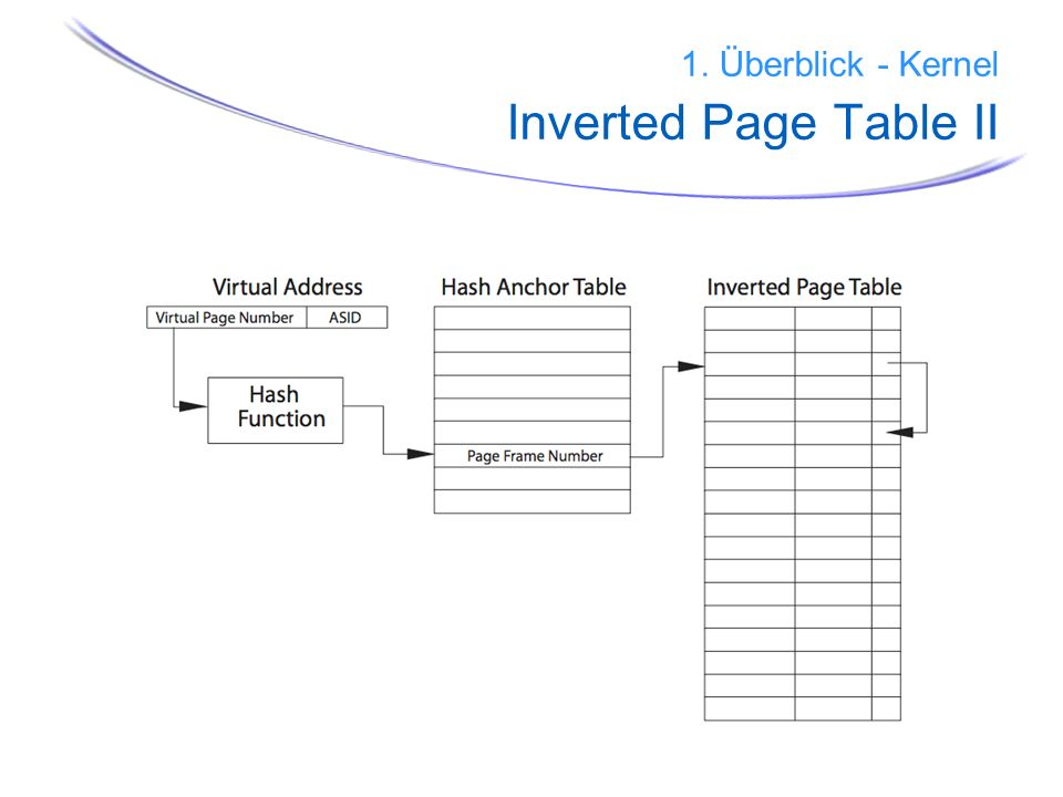 1. Überblick - Kernel Inverted Page Table II