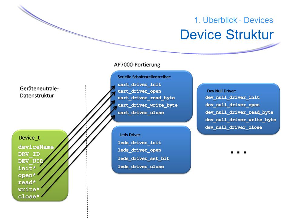 1. Überblick - Devices Device Struktur