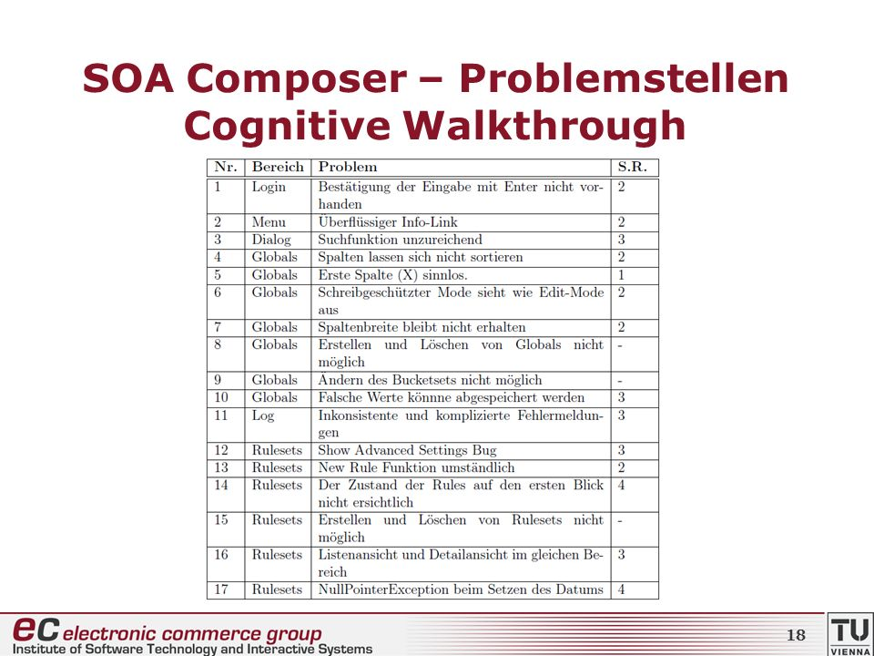 SOA Composer – Problemstellen Cognitive Walkthrough