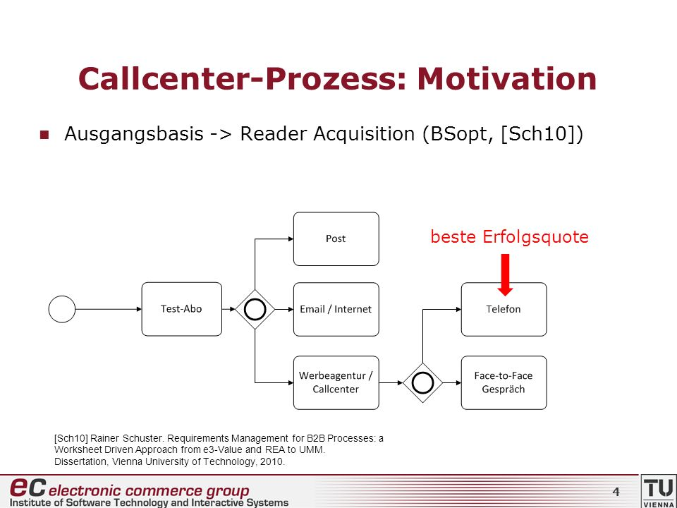 Callcenter-Prozess: Motivation