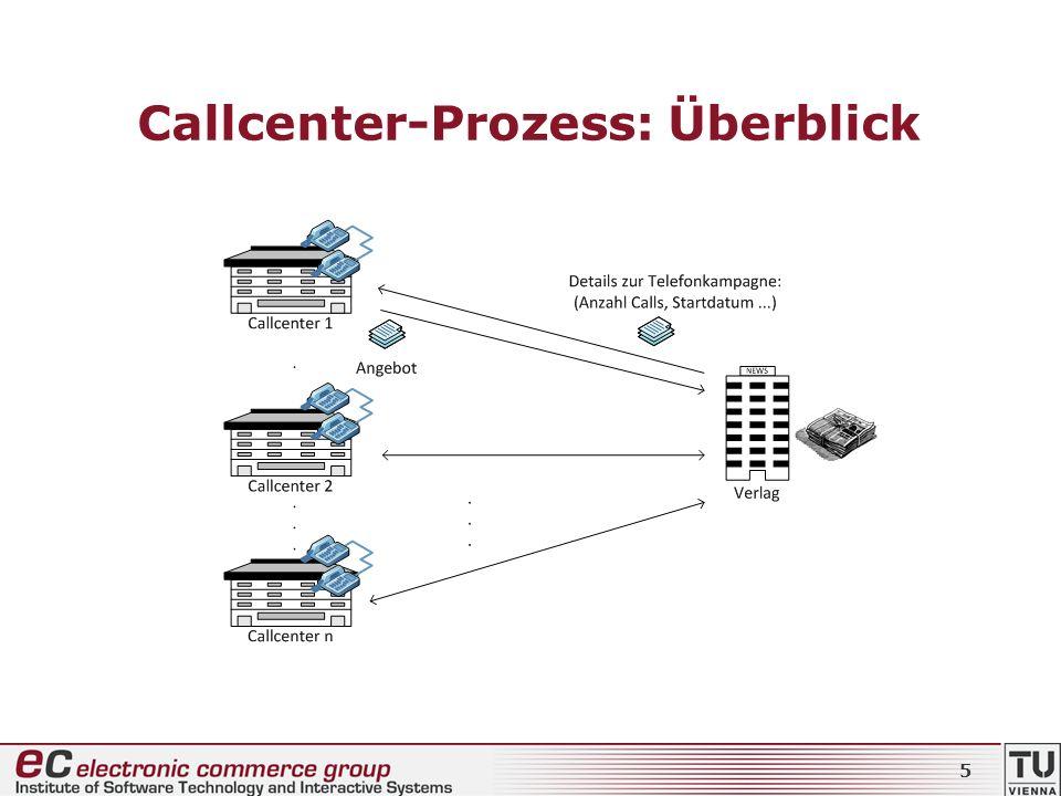 Callcenter-Prozess: Überblick