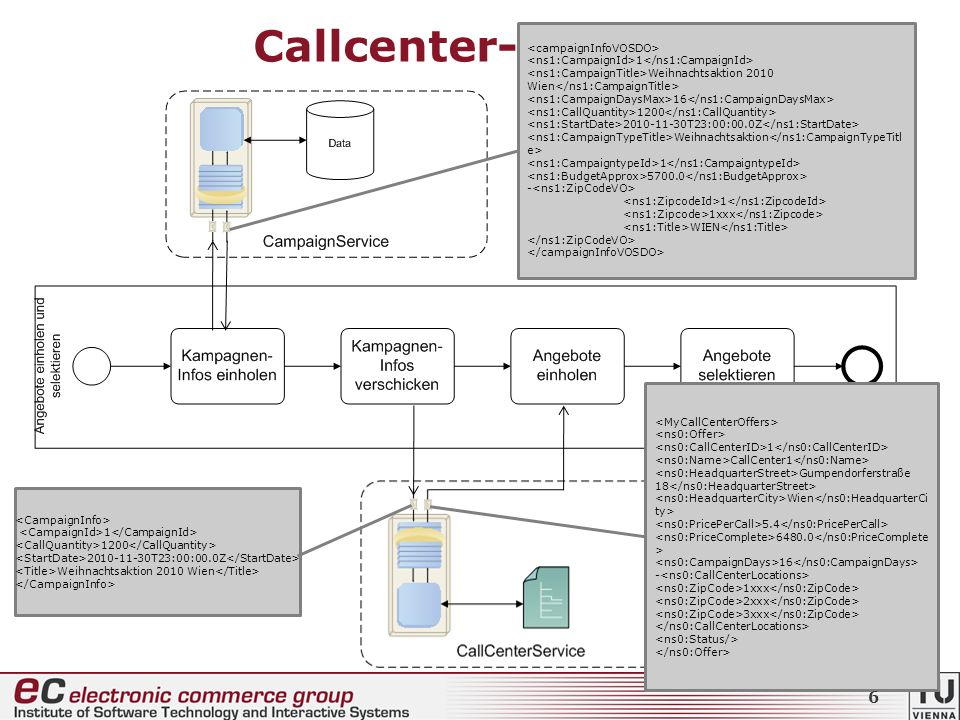 Callcenter-Prozess + CallCenterBookingComposite