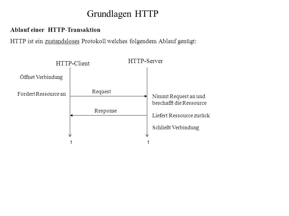 Grundlagen HTTP Ablauf einer HTTP-Transaktion