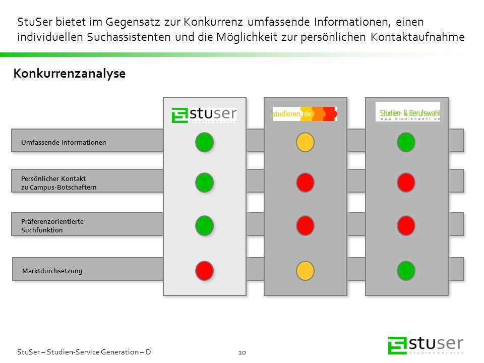 StuSer bietet im Gegensatz zur Konkurrenz umfassende Informationen, einen individuellen Suchassistenten und die Möglichkeit zur persönlichen Kontaktaufnahme