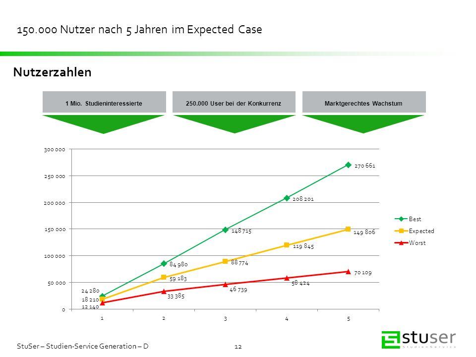 150.000 Nutzer nach 5 Jahren im Expected Case