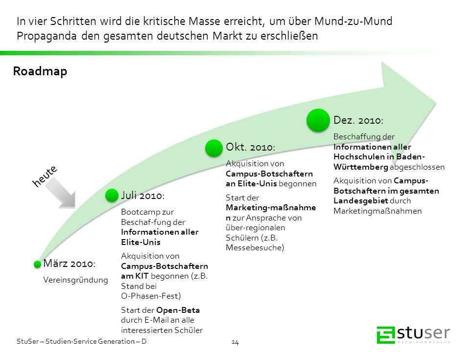 In vier Schritten wird die kritische Masse erreicht, um über Mund-zu-Mund Propaganda den gesamten deutschen Markt zu erschließen