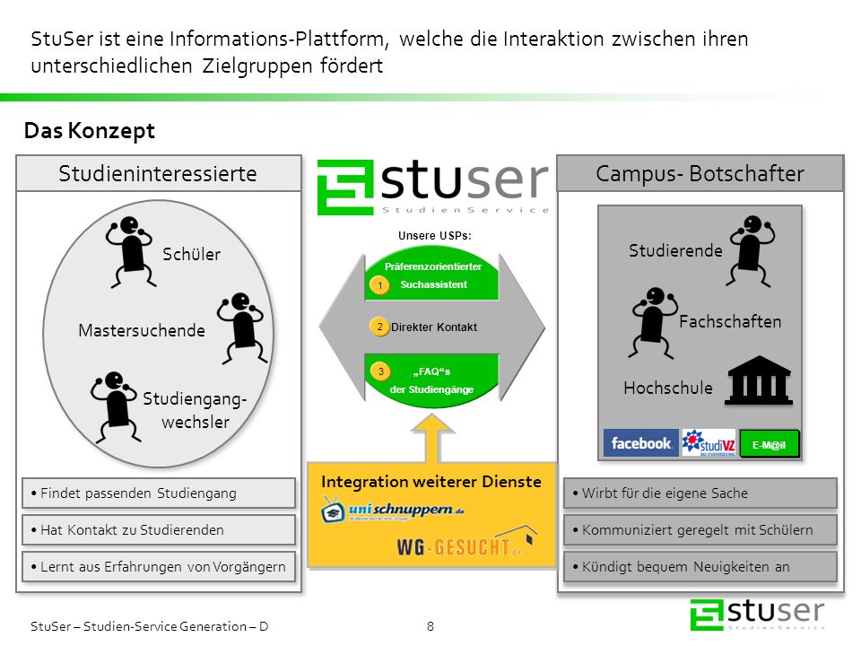 Präferenzorientierter Integration weiterer Dienste