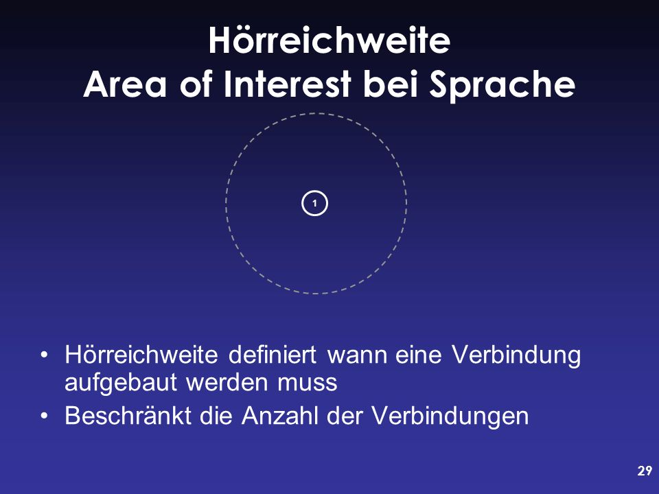 Hörreichweite Area of Interest bei Sprache