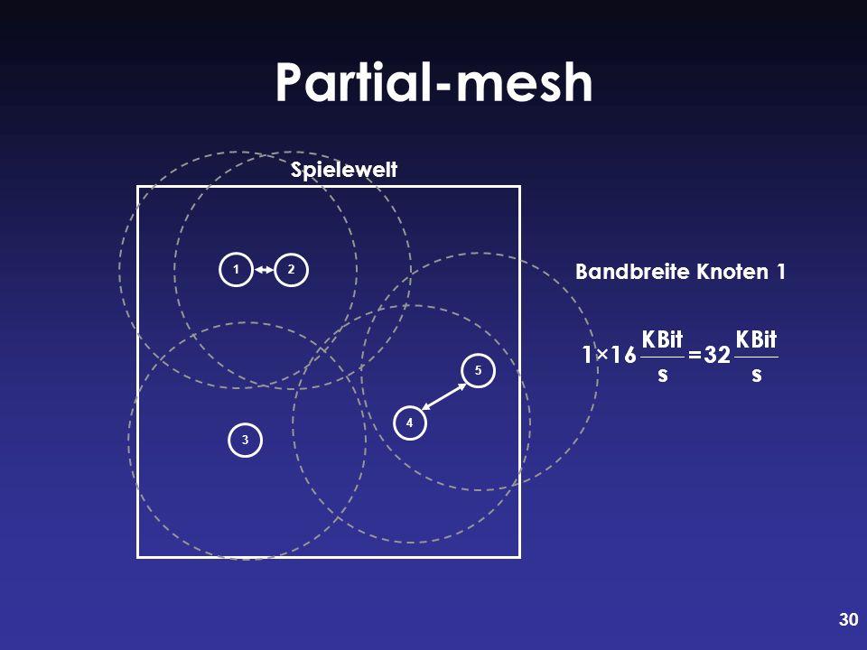 Partial-mesh 1 Spielewelt 2 5 Bandbreite Knoten 1 4 3