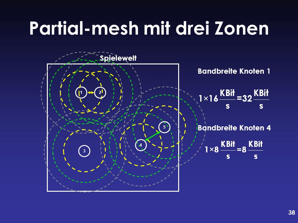 Partial-mesh mit drei Zonen